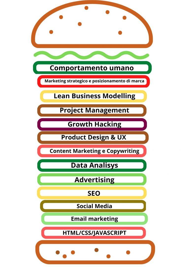 skills-full-stack-marketer