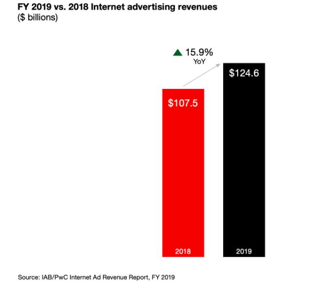 Advertising online: cos'è, come funziona e le principali piattaforme