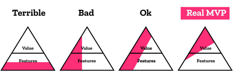 Why a minimum viable product can be bad for your business