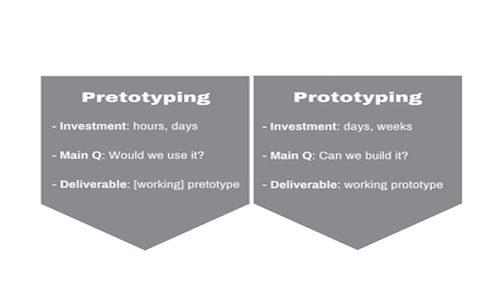 pretotyping-pretotyping